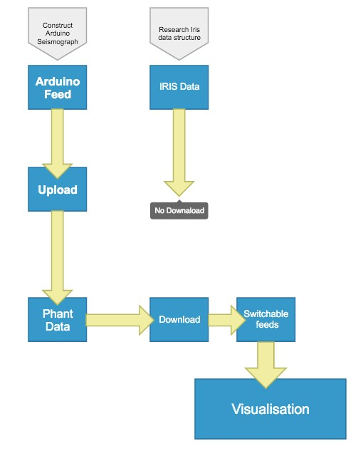 software design and hierarchy