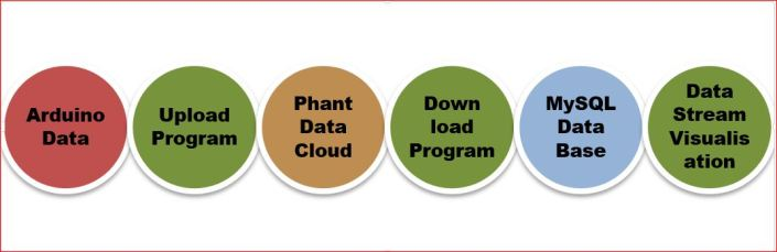 stages of data handling