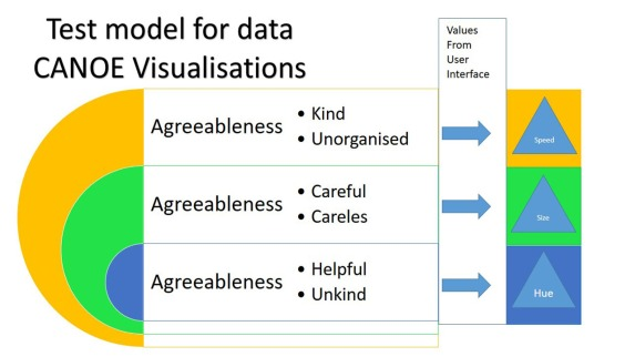 Agreeable viusalisation model test